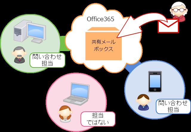共有メールボックスのイメージ