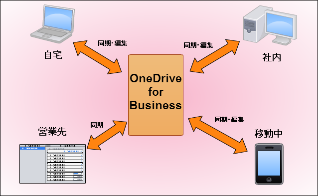 OneDrive for Business のイメージ