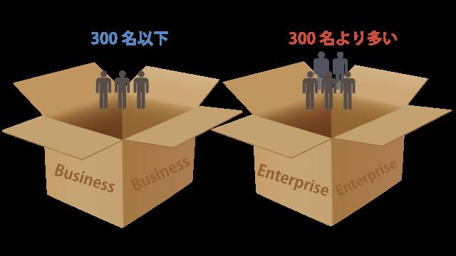 利用者数とエディションの関係のイメージ