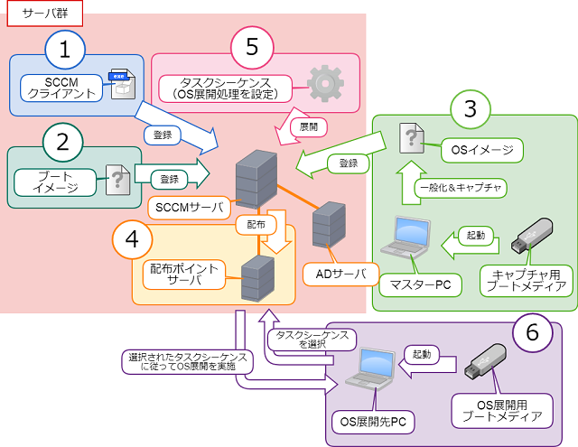 OS展開の全体像