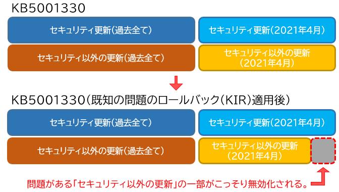 KB5001330