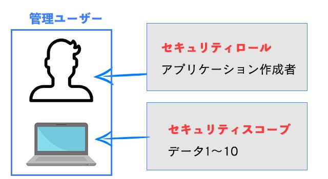 管理ユーザーと権限