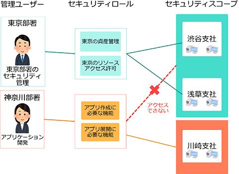 セキュリティロール・セキュリティスコープの図解