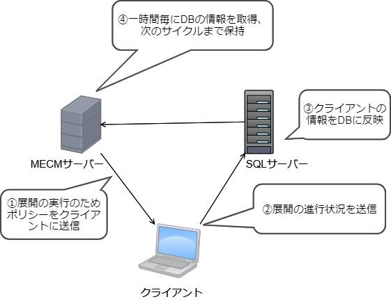 SQLサーバとクライアントとMECMサーバ