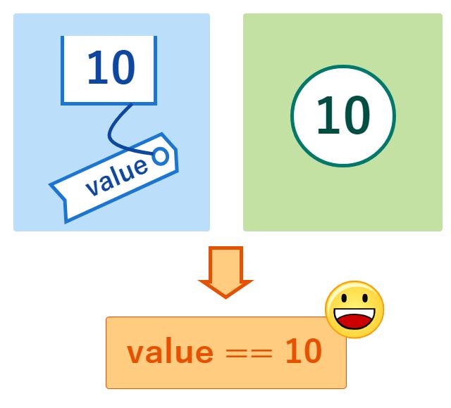 値型の比較