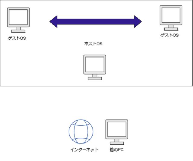 内部ネットワーク