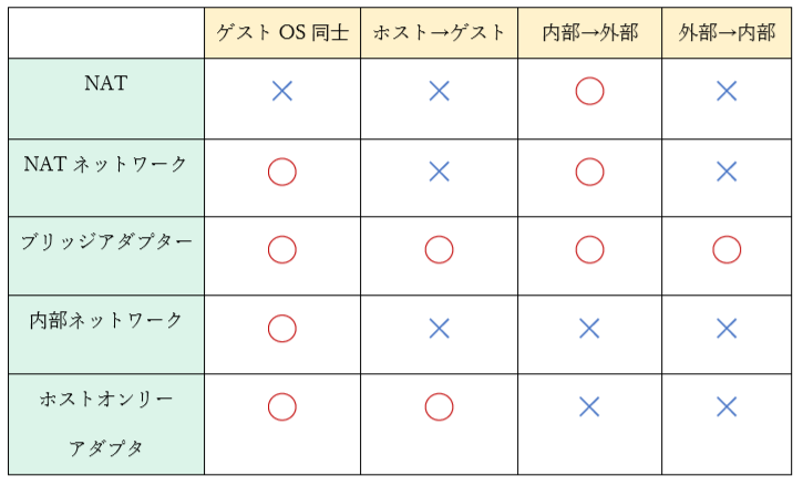 ネットワークアダプタの表