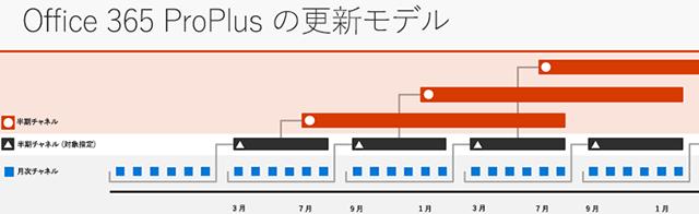 ProPlusの更新モデル