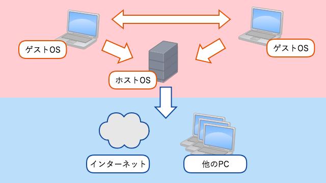 NATネットワーク