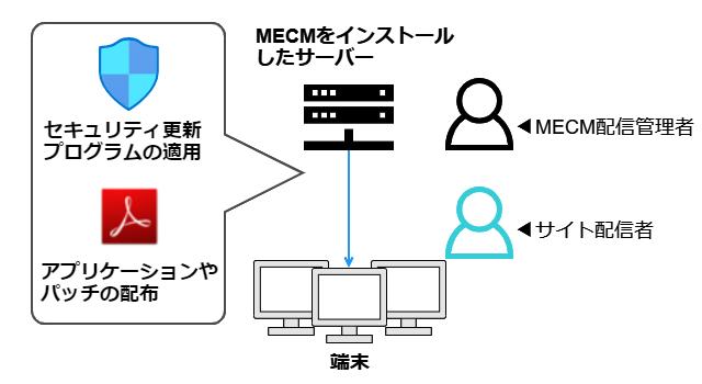 セキュリティ更新プログラムとアプリケーション配布