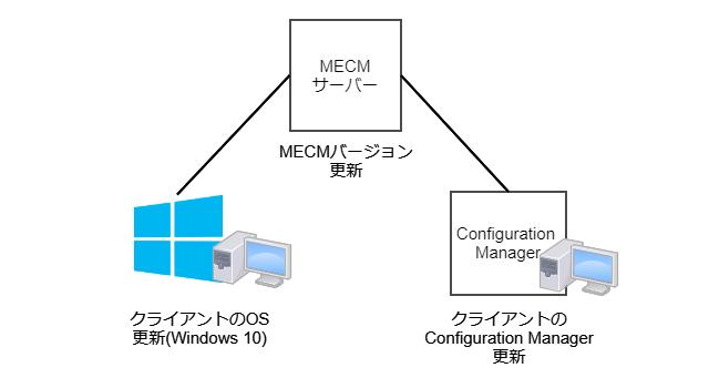 MECM更新の仕組み