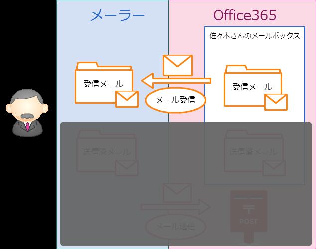 メール受信のイメージ