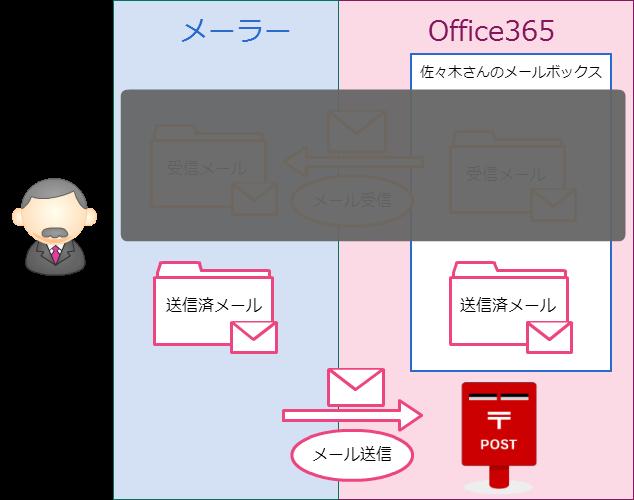メール送信のイメージ