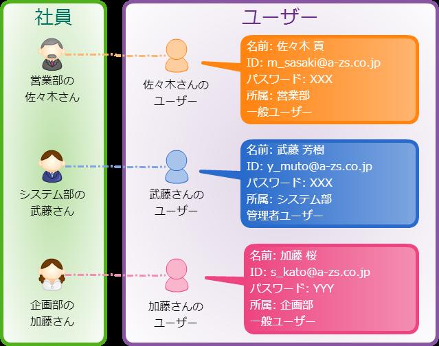 ユーザーのイメージ