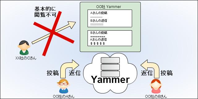 Yammerのイメージ