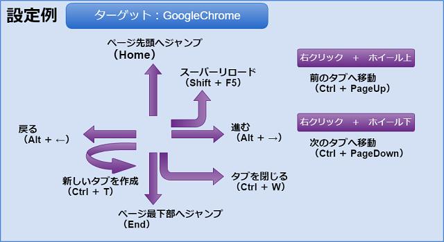 GoogleChromeでの設定例
