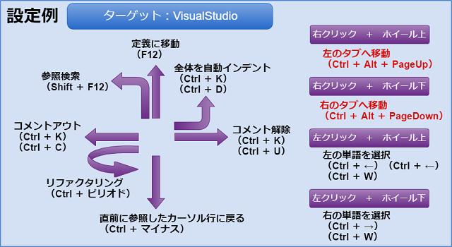 VisualStudioでの設定例